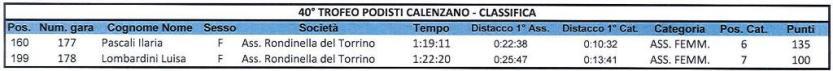 Classifica Calenzano